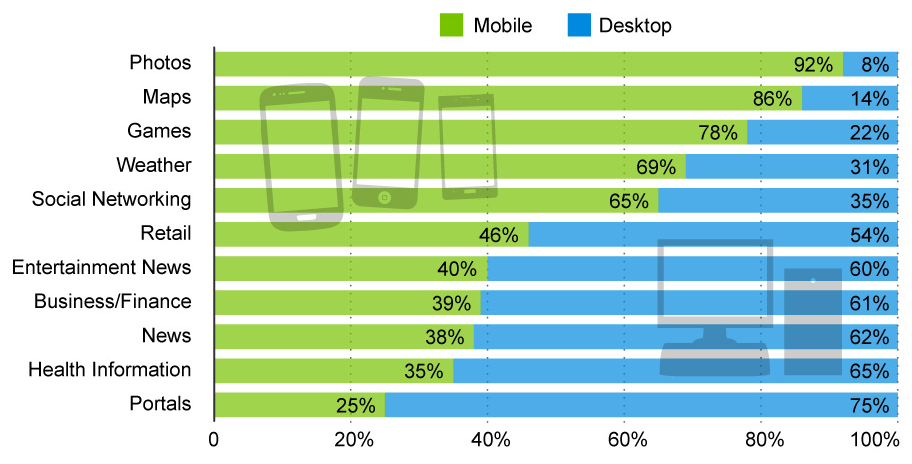 Share of time spent on selected categories of online content, by device type (United States, August 2013)